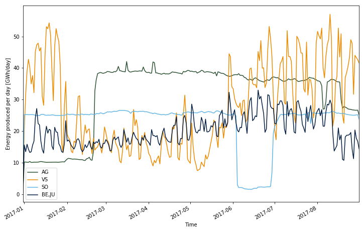 Data wrangling in Pandas and Spark - Time series of energy